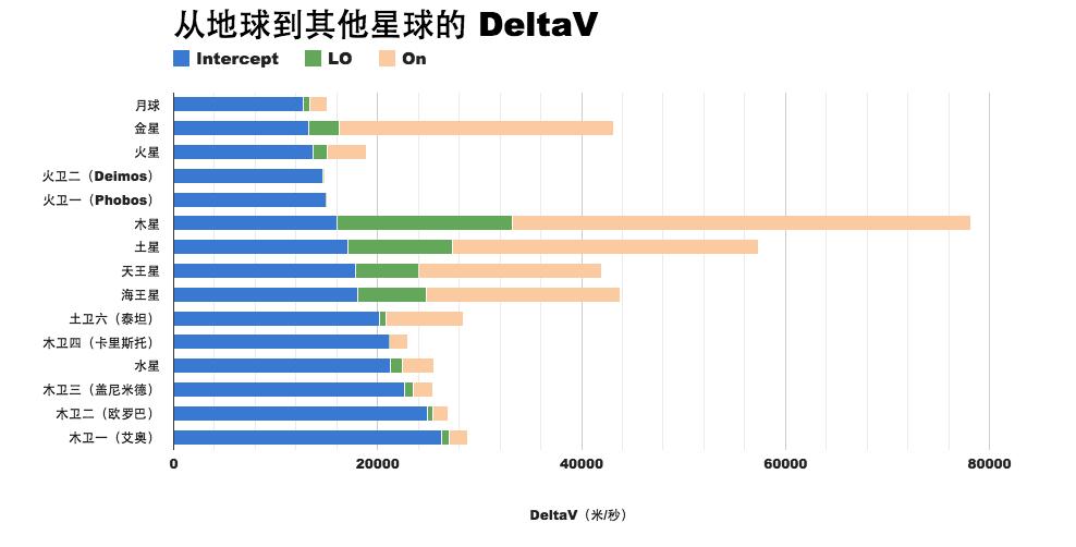 从地球出发到其它星球的 DeltaV。